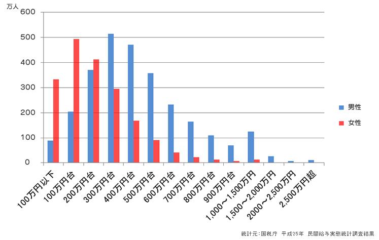 年収の分布図