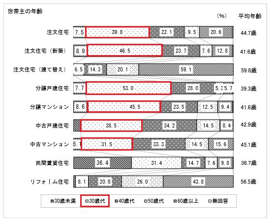住宅取得年齢 国土交通省 平成25年度住宅市場動向調査)