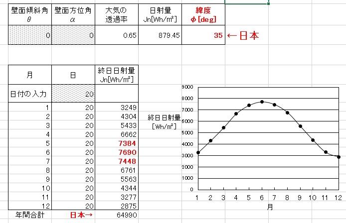日本の年間日射量:灰山彰好教授作成Heat-01にて作成