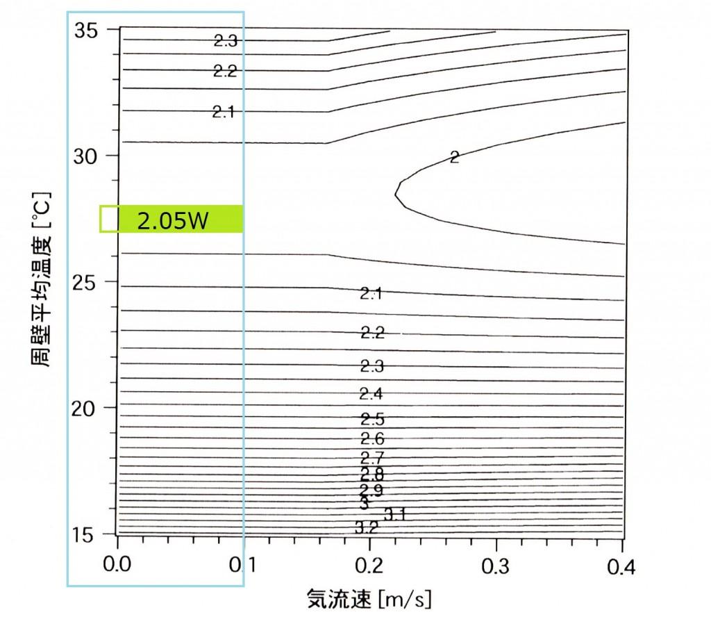 冷放射パネルor夜間冷エクセルギーの貯蓄(出典:宿谷昌則教授のエクセルギーと環境の理論)