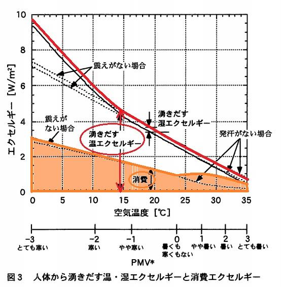 出典:日本建築学会論文:人体のエクセルギー収支と温冷感