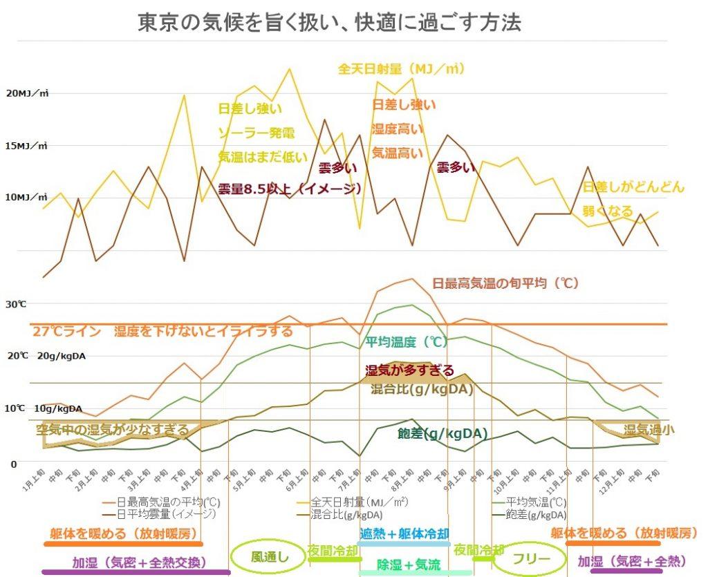 東京の気候を旨く扱い、快適に過ごす方法