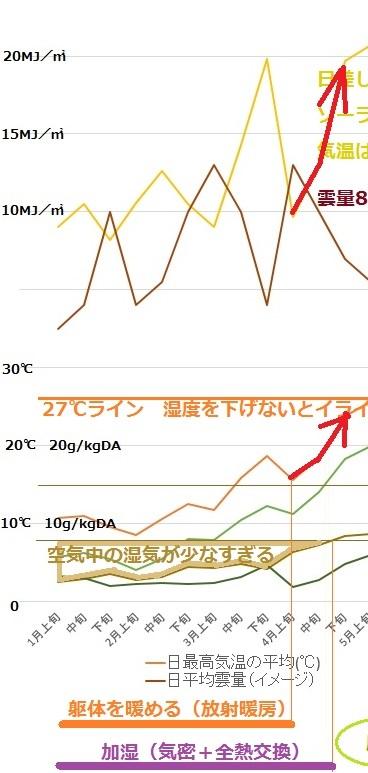 東京の気候を旨く扱い・・・(1~4月)
