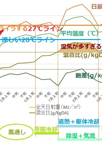 東京の気候を旨く扱い・・・(5~8月)