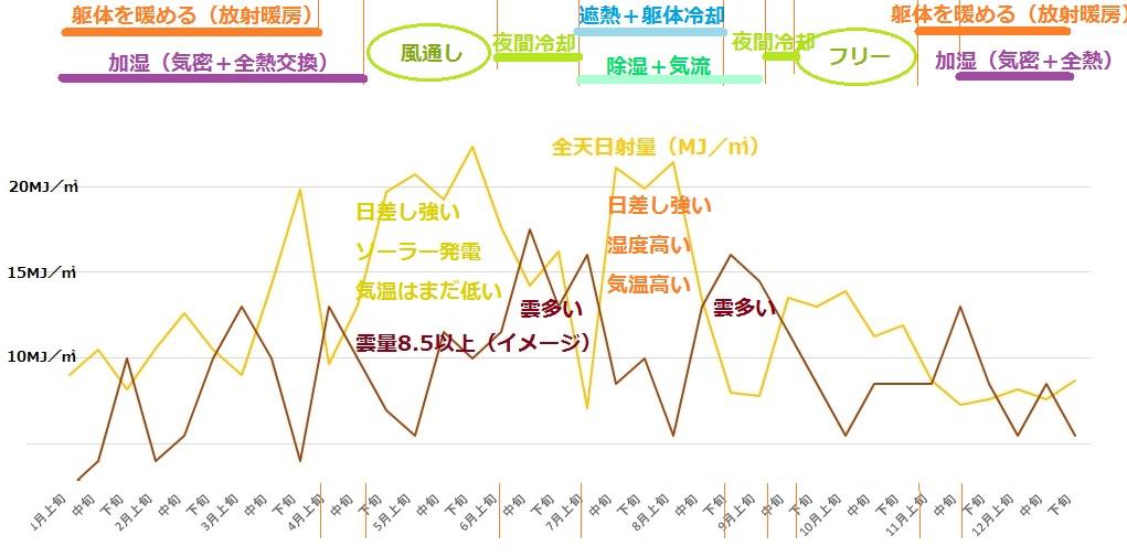 東京の気候を旨く扱い・・・(日照)