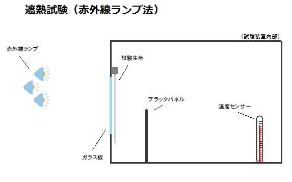 遮熱試験(赤外線ランプ法)