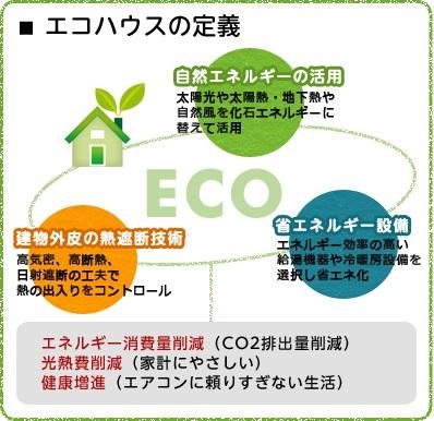 エコハウスの定義