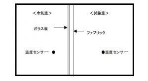 保温効果率試験(冷気法)